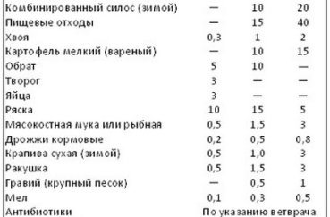 Таблица норм кормления с 1 по 30 день