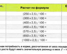 Таблица кормовых потребностей