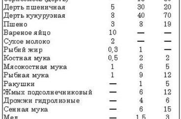 Таблица норм кормления с 1 по 50 день