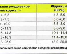 Таблица соотношения фуража и концентратов