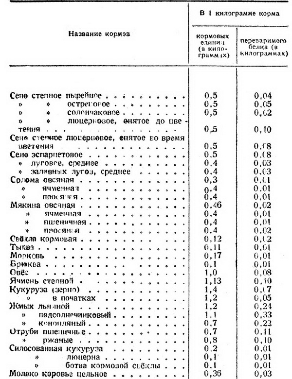 Нормы кормовых единиц