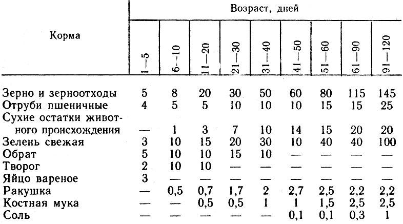 Таблица составления рациона для индюков в зависимости от их возраста