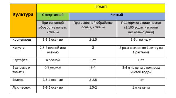 Таблица норм и количества удобрения для разных видов растений