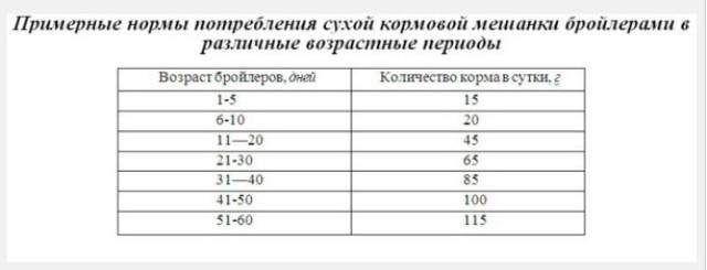 Таблица расхода корма для цыплят разного возраста