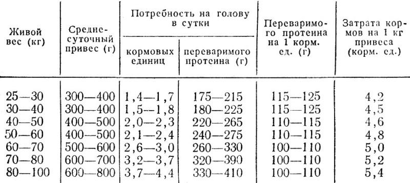 Таблица мясного питания