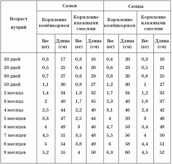 Таблица зависимость среднего веса
