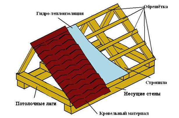 Схема постройки двускатной крыши курятника